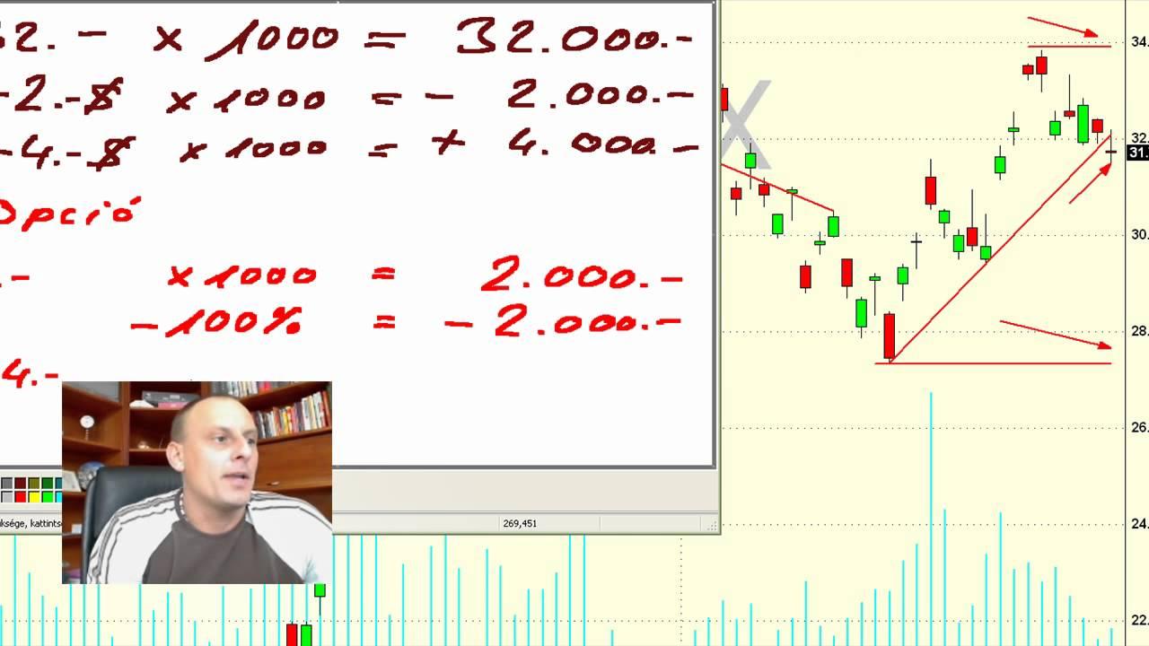 opció profit diagram