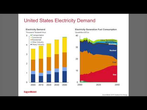 Changes in global energy demand and how it will be met by various energy sources