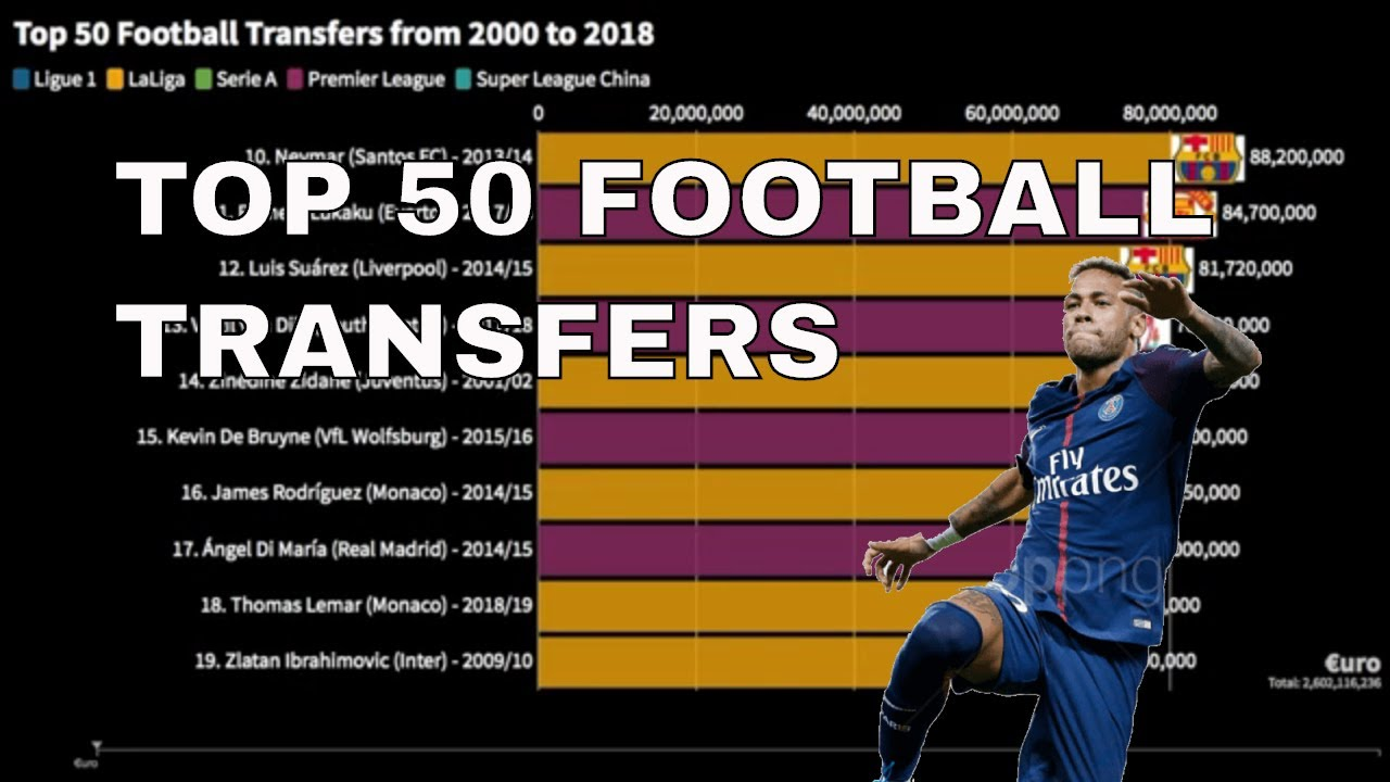 Top 50 Football Transfers from 2000 to 2018