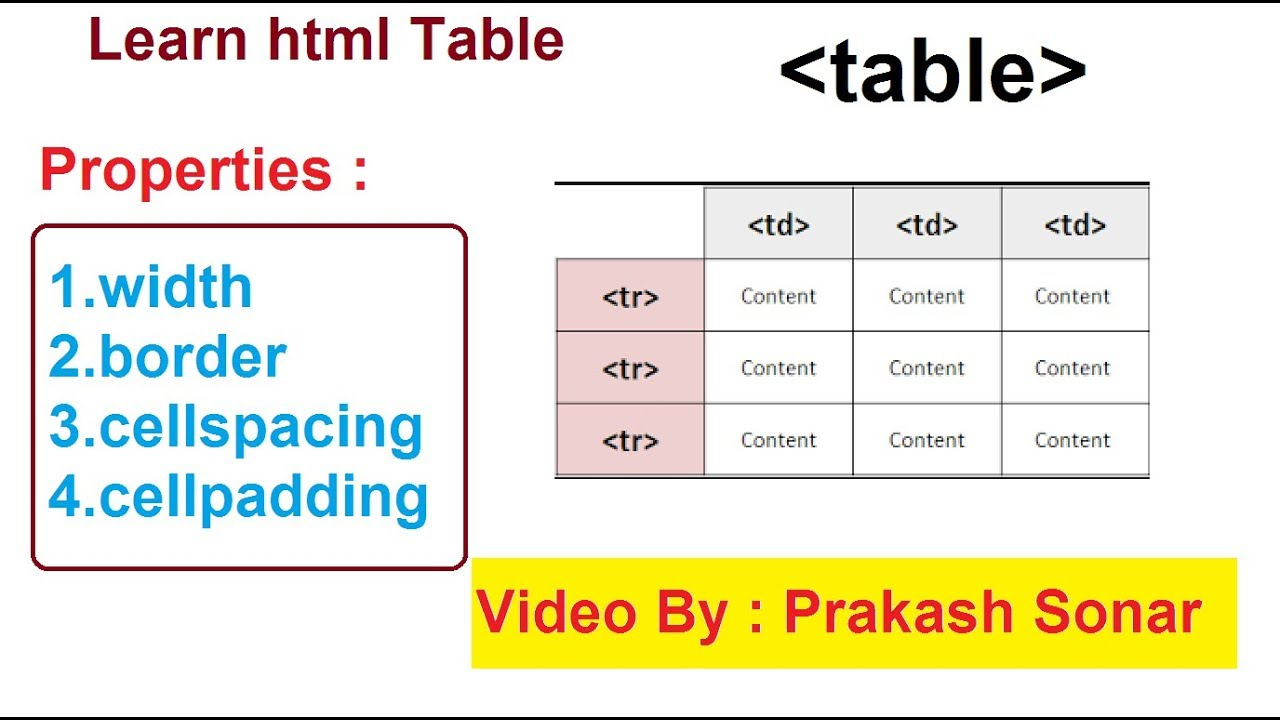 Html Table Basic Tutorial  Html Table Tag With