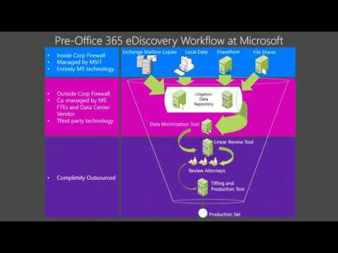 Microsoft Ignite 2015 Case Study How Two Companies Do eDiscovery Featuring Rogers Communication and