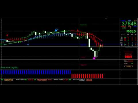 Mcx Gold Trading Strategy Mt4 Trading Strategy Mt4 Indicators
