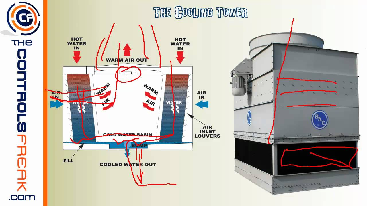 small resolution of central energy plant basic overview how a chiller and cooling tower work together youtube