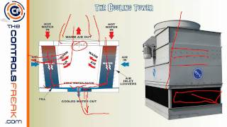 Central Energy Plant - Basic Overview - How a Chiller and Cooling Tower Work Together