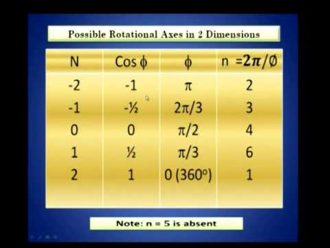 Crystal Structure And Thermal Properties 04