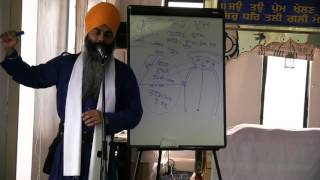 Who are WE ???Bhai kamaljit Singh ji (New York)  Weekly Slough Akath Katha Part 2