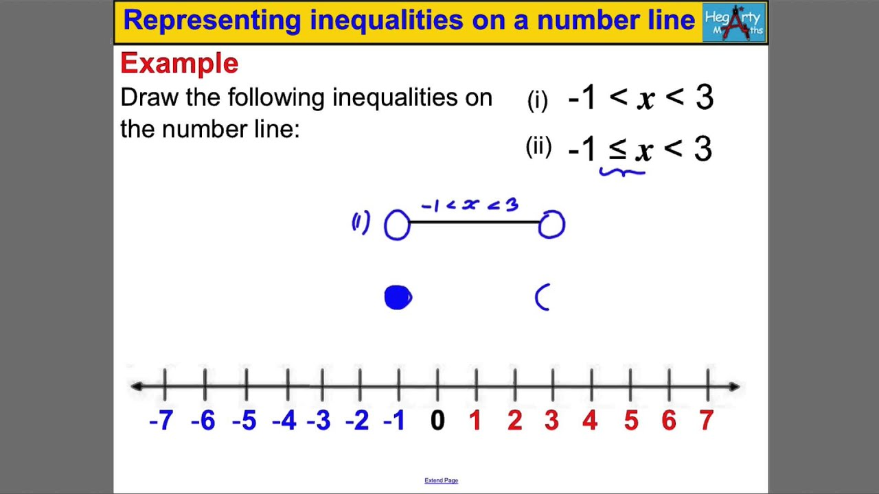 Representing inequalities on a number line - YouTube