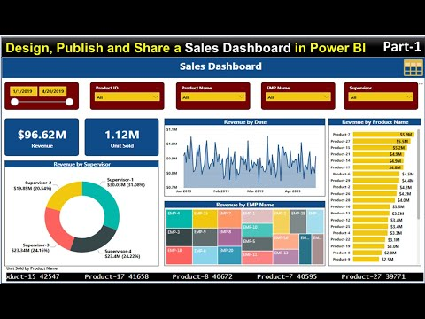 Design, Publish And Share A Sales Dashboard In Power BI (Part-1)