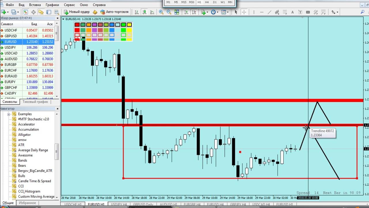 Форекс евро доллар на сегодня форекс ema