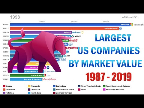 Top 15 Largest US Companies By Market Value 1987-2019