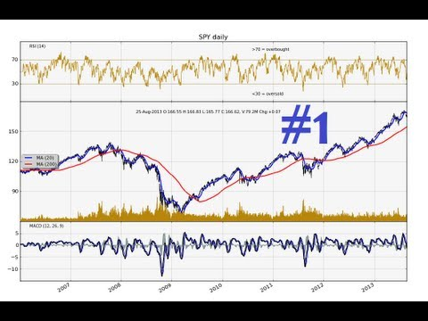 Python charting stocks forex for technical analysis part intro and stock price source youtube also rh