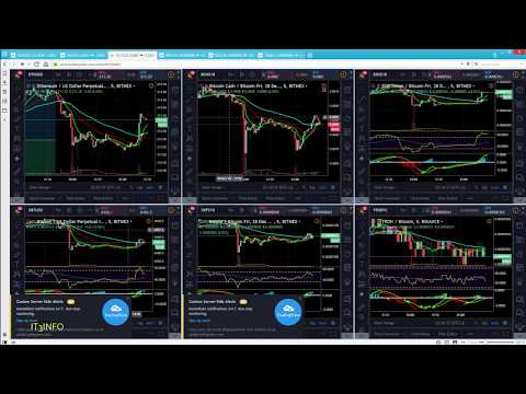 Free TradingView Multiple Charts Layout
