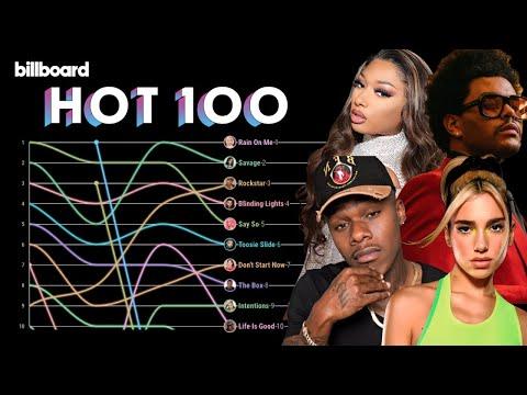Billboard Hot 100 Top 10 Chart History (2020)