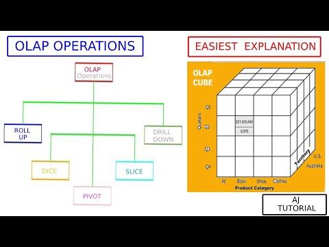 OLAP Operation Explained With Example. (Hindi-Eng). | DWM