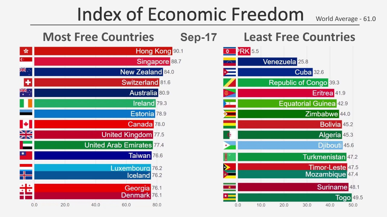 Top 15 Countries By Economic Freedom 1996 2019 Youtube