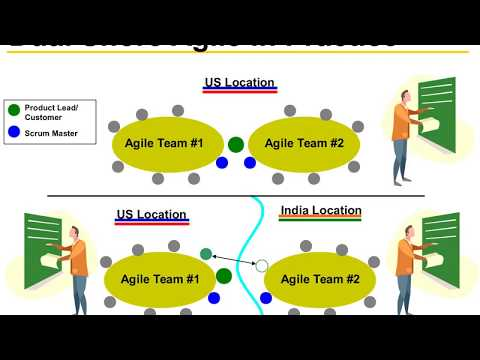 Agile and Offshore
