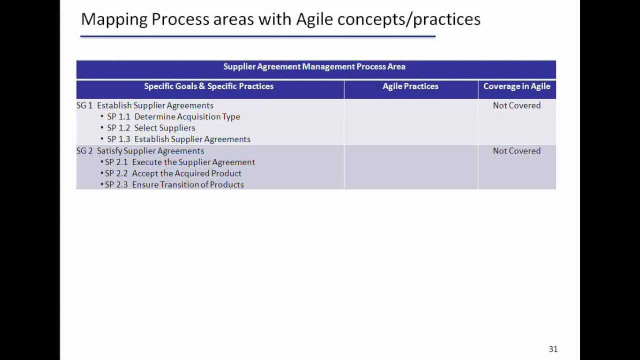 Explain About The Mapping Of Cmmi Process Areas With Agile Concepts