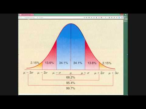 Lesson 1 - Using Normal Distribution Curvers In Chart Analysis for Option Trading