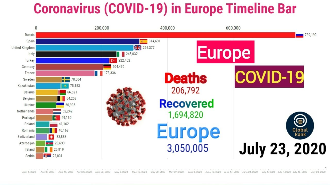 COVID-19 pandemic in Europe Timeline Bar    Coronavirus Update    world graph live until July 23rd