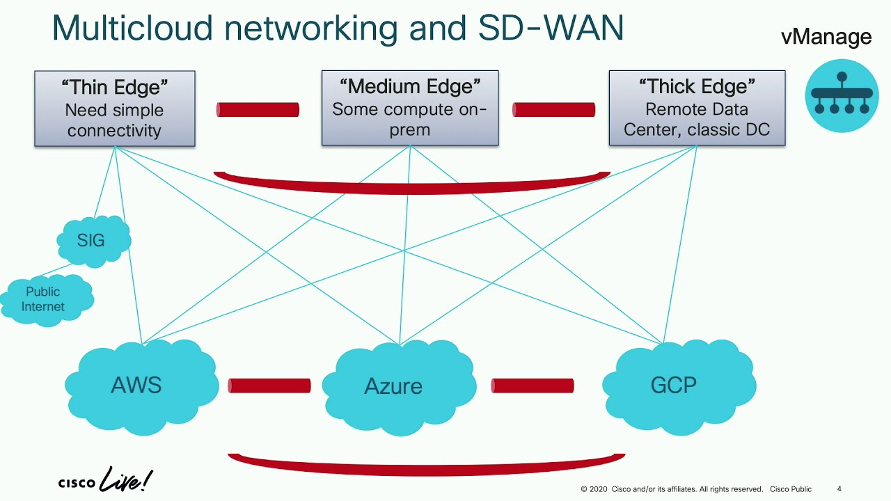 Interconnecting Multiple Clouds With Cisco Sd Wan Youtube