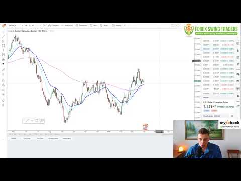 Forex Market Technical Analysis For Swing Trading - Purely PRICE ACTION