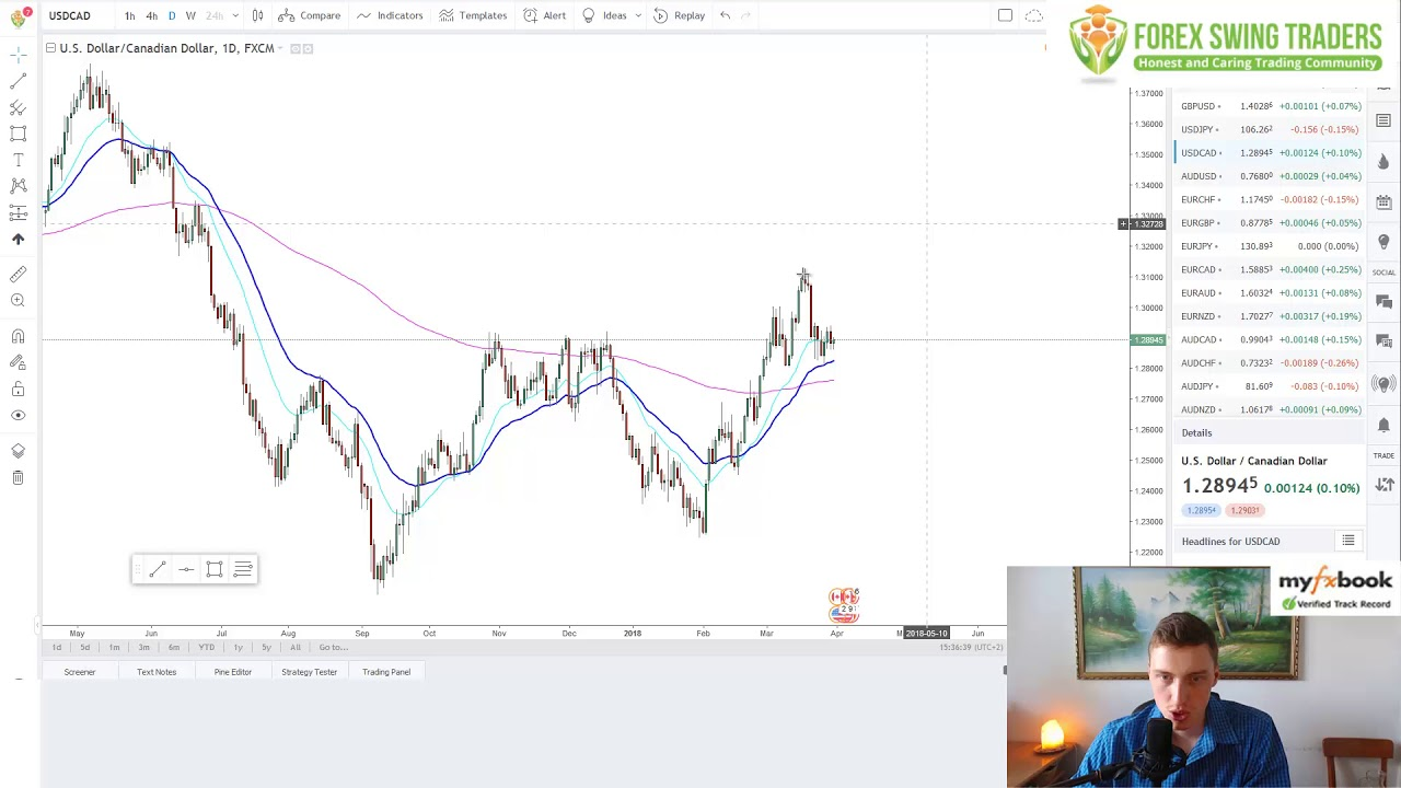 Forex market technical analysis for swing trading purely price forex market technical analysis for swing trading purely price action malvernweather Gallery