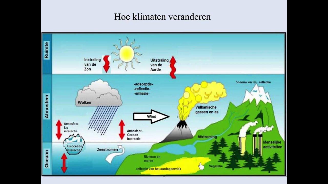 Weer en Klimaatfactoren YouTube