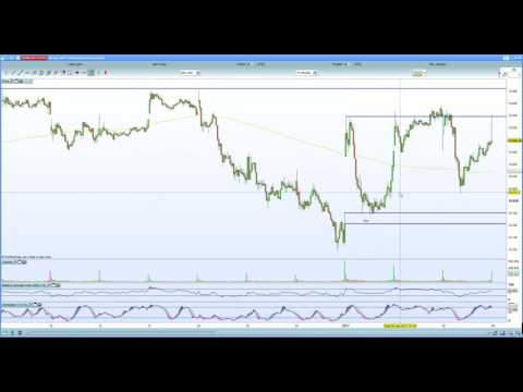 S&P 500 expected to hold 2270 resistance. Dow Jones looks top heavy
