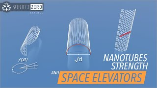 Nanotube Strength, Bad News for Space Elevators [2019]