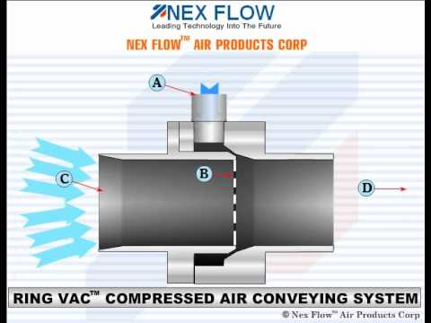Ring Vac Compressed Air Conveying System Youtube