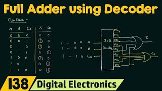 Full Adder Implementation using Decoder