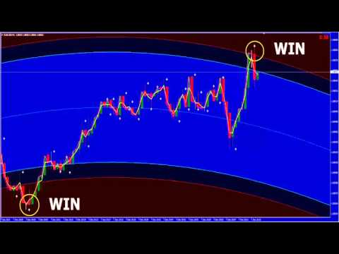 Top 18 Templates/Indicators for Binary Options or Forex Trading! [PMA Insider]