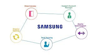 Samsung Enterprise Tech Support: Introduction