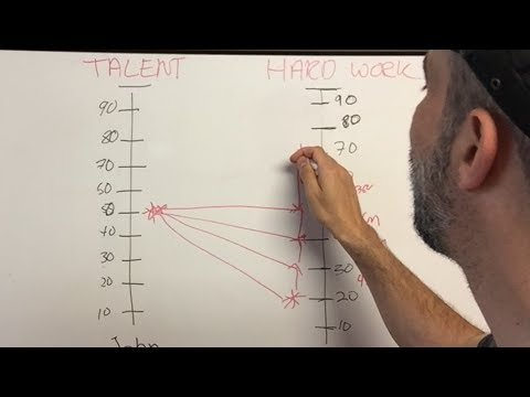 Does TALENT beat HARD WORK? Psychology of sport performance