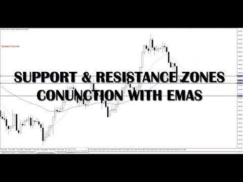 Trading Support & Resistance in conjunction with EMAS #14