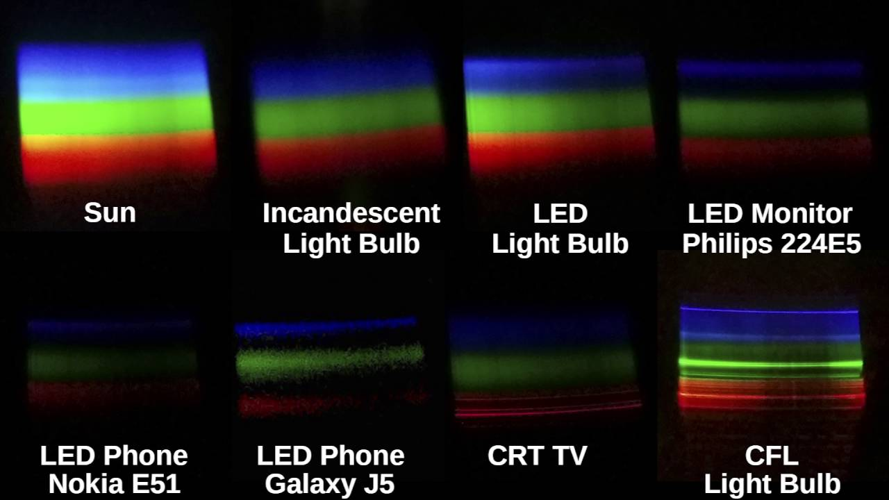 Halogen Light Vs Led >> Sun vs Incandescent vs LED vs CRT vs CFL. See Color ...