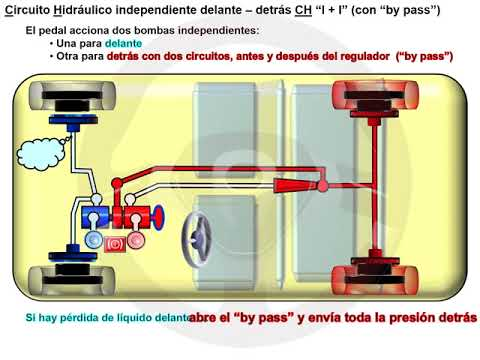 De los frenos hidráulicos a los eléctricos (5/8)