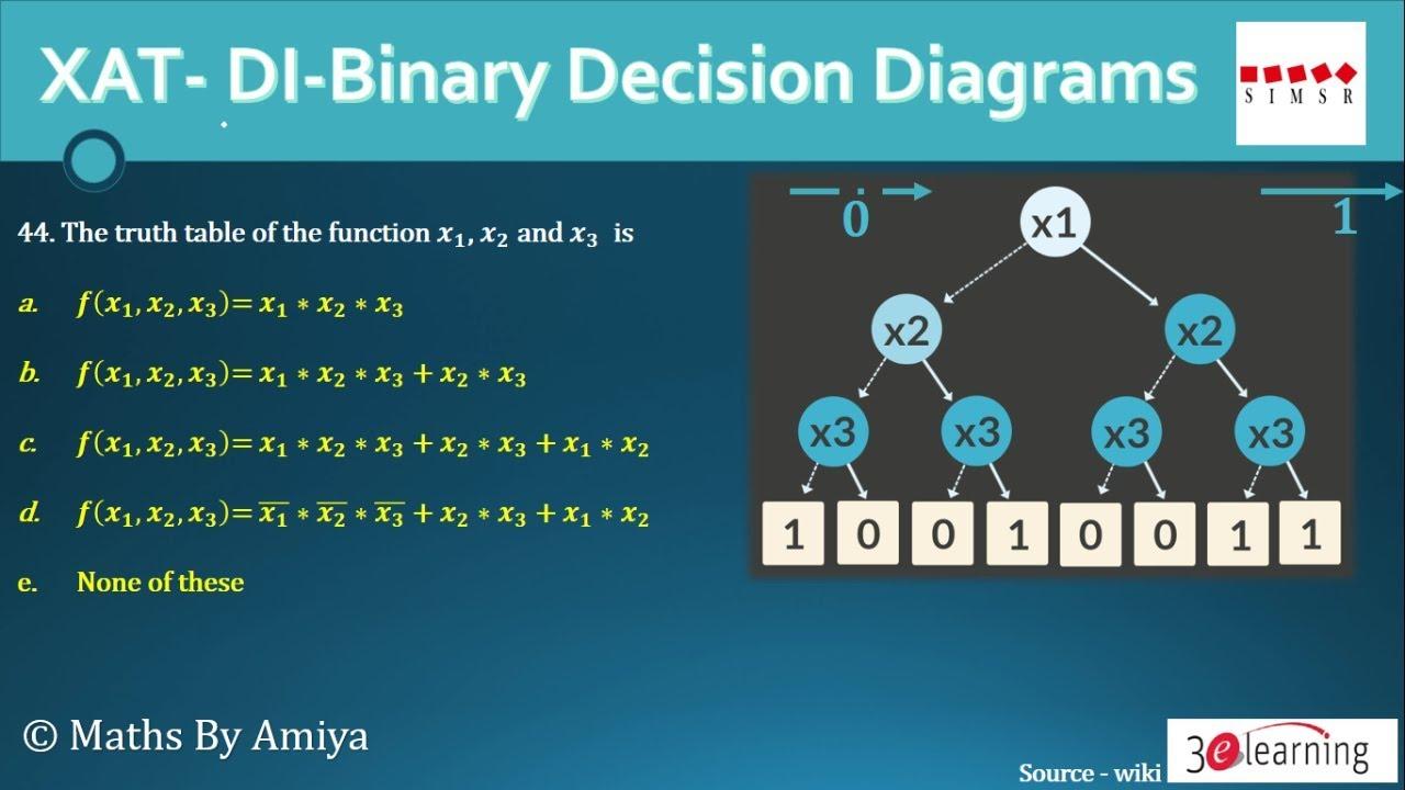 XAT Binary Decision Diagram: MATHS BY AMIYA - YouTube