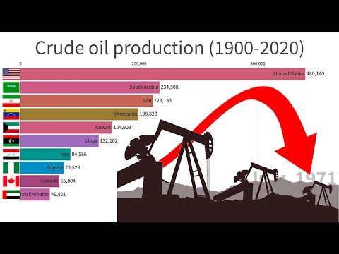 Highest Oil Producing Countries (1900-2020)