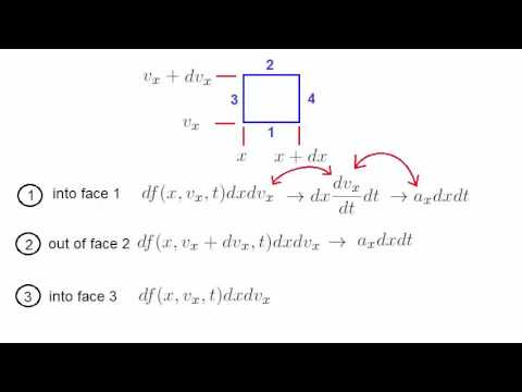 Lecture 17 - The Vlasov equation, Collisionless Boltzmann equation, Kinetic theory