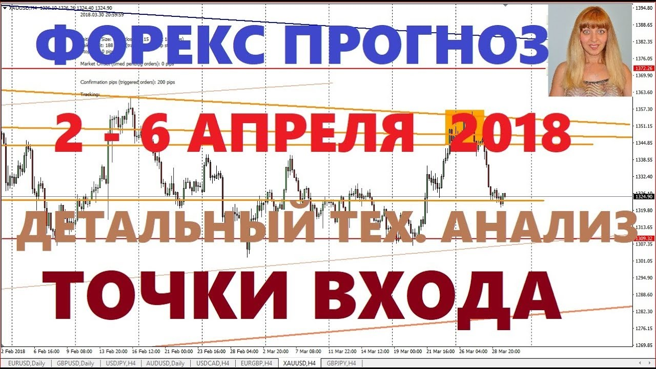 золото на форекс прогноз