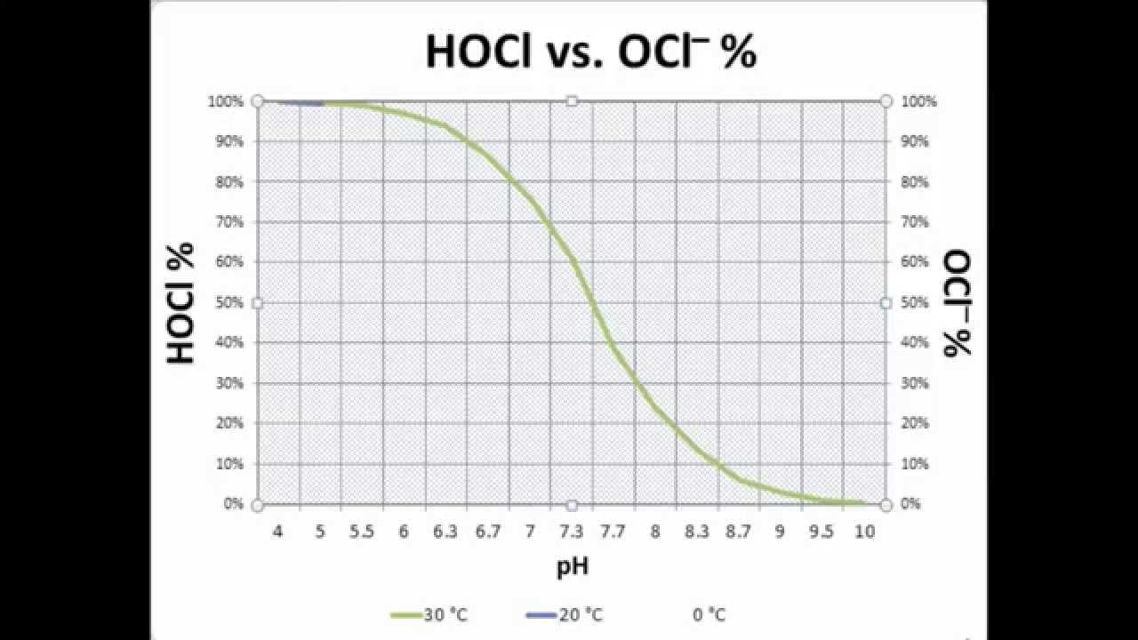 auswirkungen des ph werts und der temperatur auf die desinfizierende wirkung von chlor in wasser. Black Bedroom Furniture Sets. Home Design Ideas