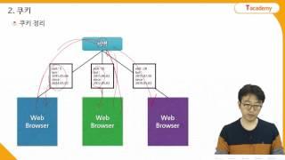 Node.js 프로그래밍 21강 인증 | T아카데미
