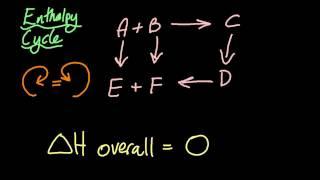 5.2 Hess's Law [SL IḂ Chemistry]