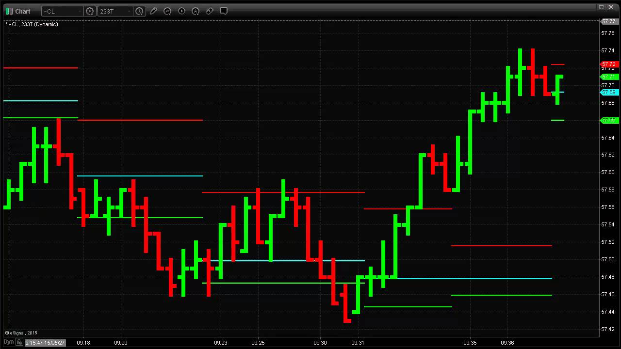 Trading With Tick And Range Charts For Short Term Profit Youtube