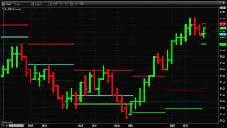 Trading with Tick and Range Charts For Short Term Profit