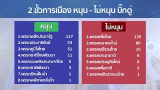 Live (สด) Khaosod News Live   เกาะติดการจัดตั้งรัฐบาล ระหว่าง 2 ขั้วการเมือง  25 มีนาคม 2562