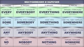 Таблица Местоимений Английского языка