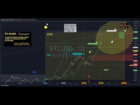 Ep 138 Trend - Bitcoin global trend analysis (economic, market, much more)