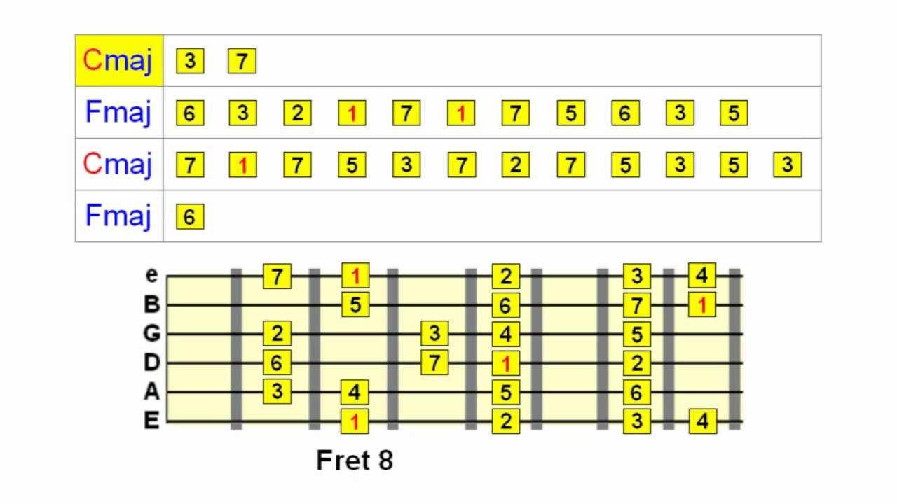 Soloing Over Chord Changes On Guitar Part 1 Youtube
